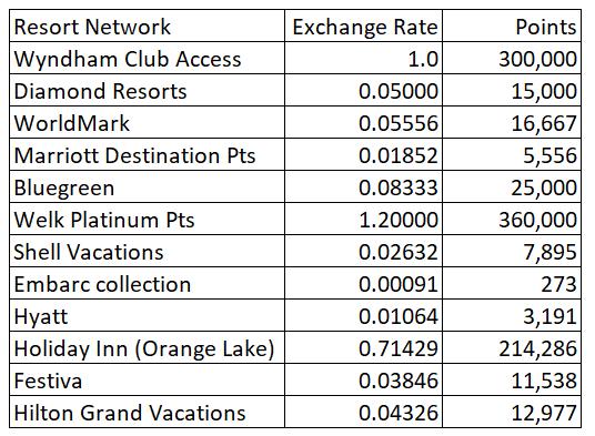 Bluegreen Timeshare Point comparison chart