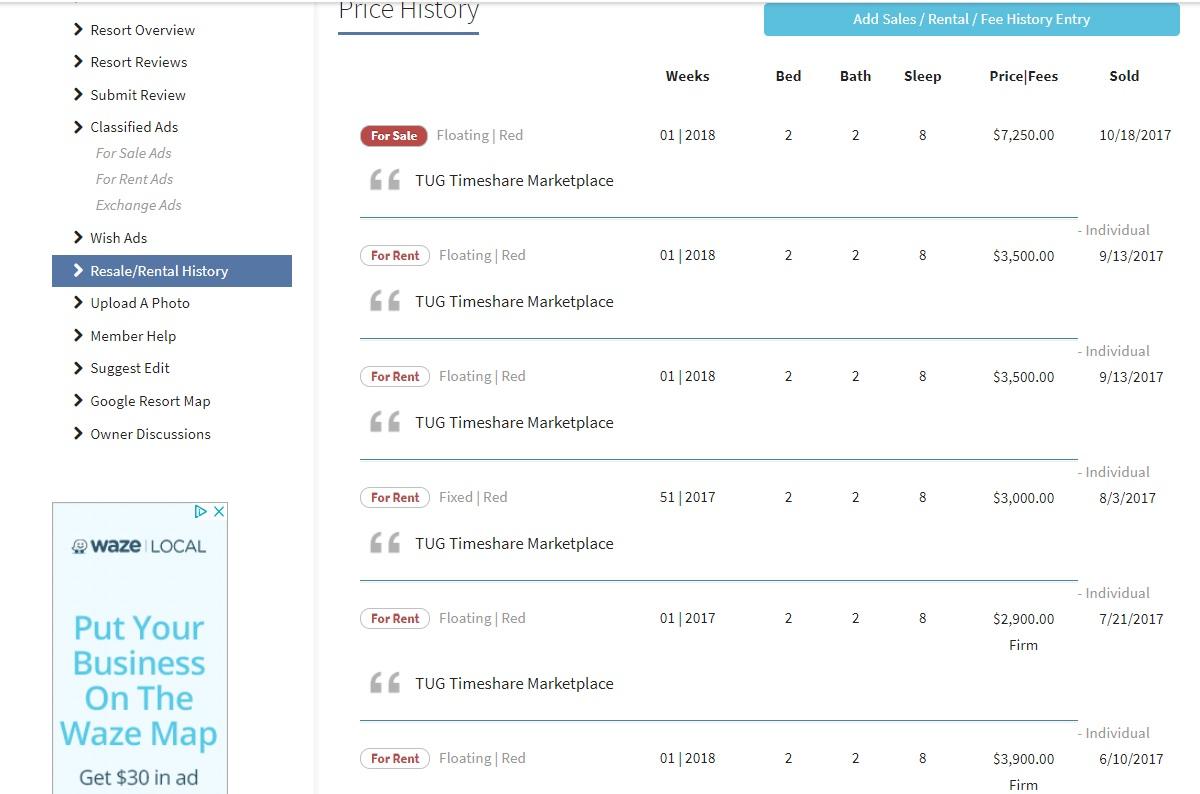 Marriott Timeshare resale History Data